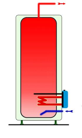 Schéma d'un chauffe-eau électrique