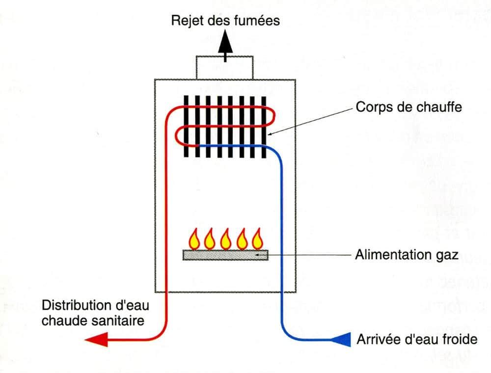 Schéma d'un chauffe-eau à gaz