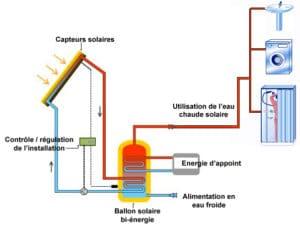 Schéma d'un chauffe-eau solaire