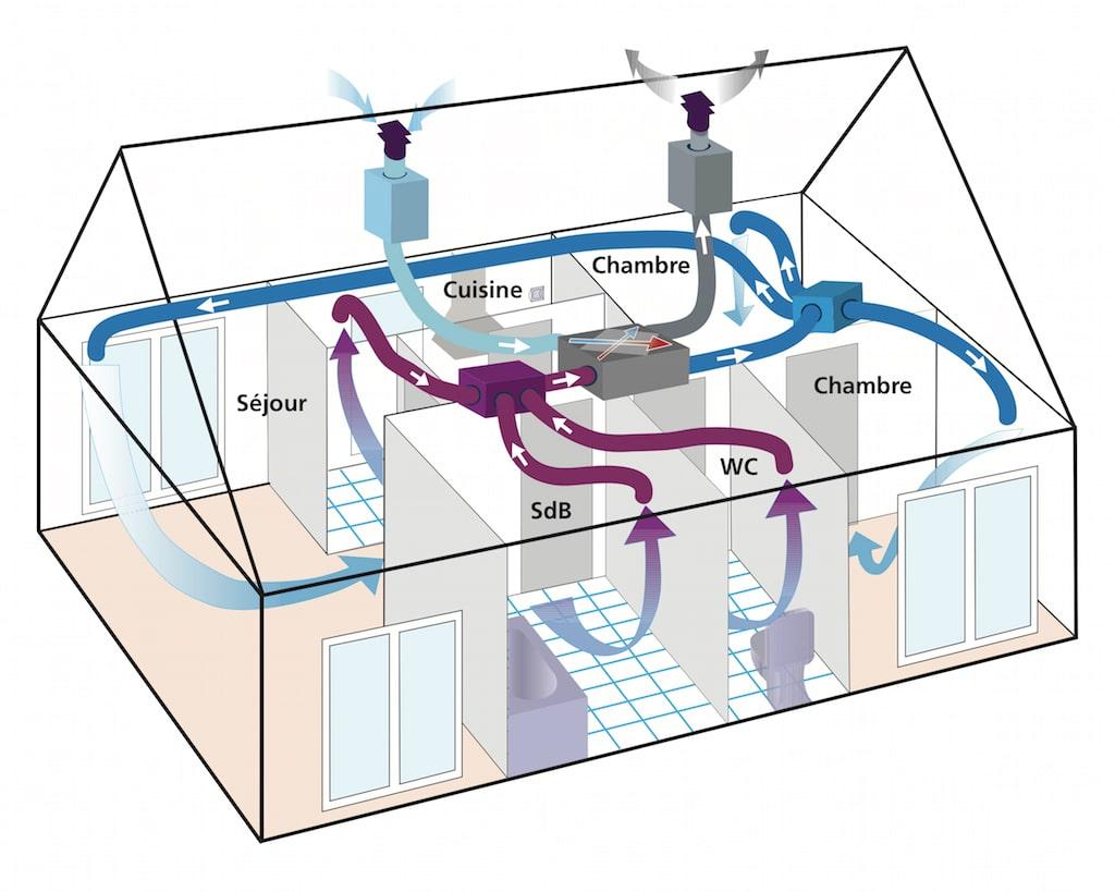 Schéma d'une VMC double flux